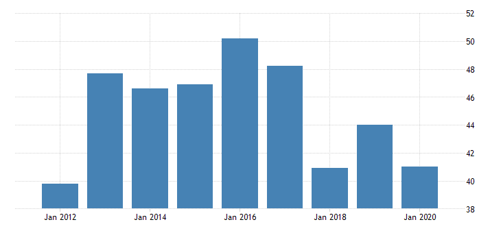 united states gross domestic product by industry private industries manufacturing durable goods manufacturing wood products manufacturing for rhode island fed data