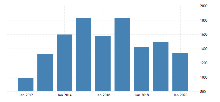 united states gross domestic product by industry private industries manufacturing for alaska fed data