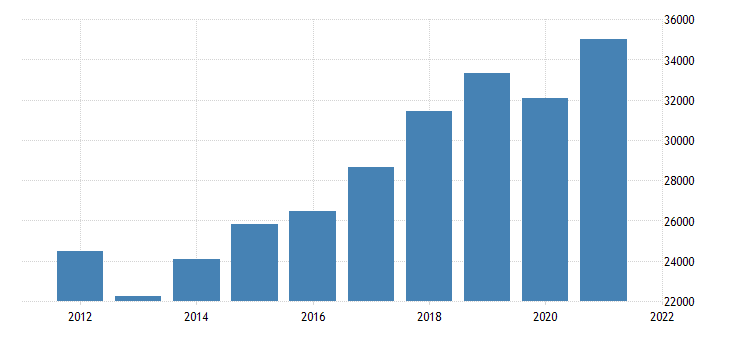 united states gross domestic product by industry private industries manufacturing for arizona fed data