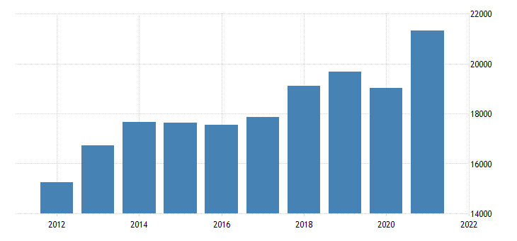 united states gross domestic product by industry private industries manufacturing for arkansas fed data