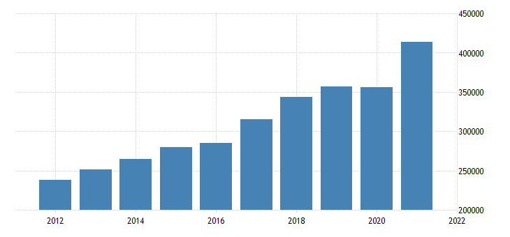 united states gross domestic product by industry private industries manufacturing for california fed data