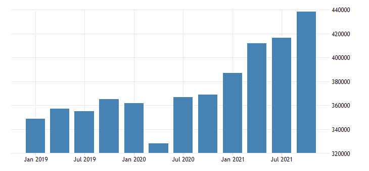united states gross domestic product by industry private industries manufacturing for california mil of dollar fed data