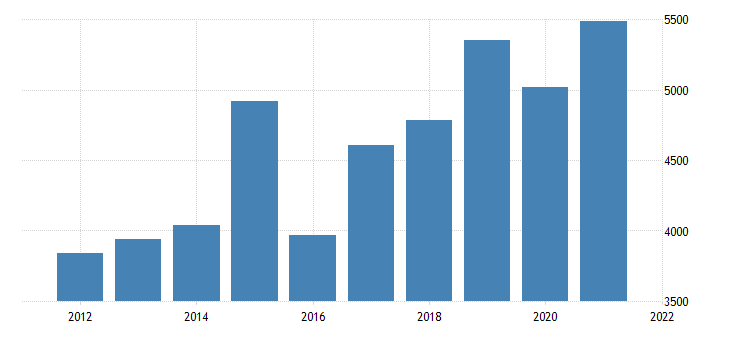 united states gross domestic product by industry private industries manufacturing for delaware fed data