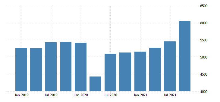 united states gross domestic product by industry private industries manufacturing for delaware mil of dollar fed data