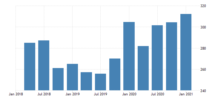 united states gross domestic product by industry private industries manufacturing for district of columbia mil of dollar fed data