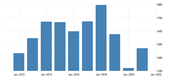 united states gross domestic product by industry private industries manufacturing for hawaii fed data