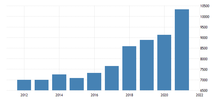 united states gross domestic product by industry private industries manufacturing for idaho fed data
