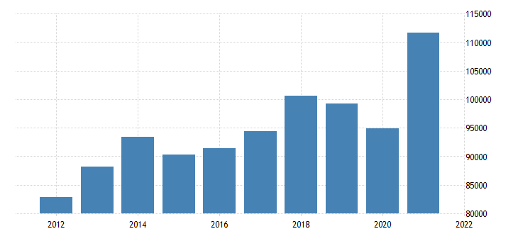 united states gross domestic product by industry private industries manufacturing for indiana fed data