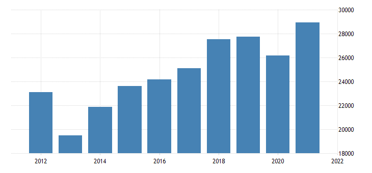 united states gross domestic product by industry private industries manufacturing for kansas fed data