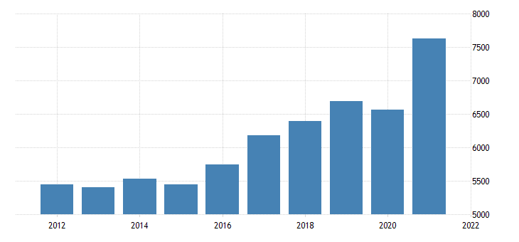 united states gross domestic product by industry private industries manufacturing for maine fed data