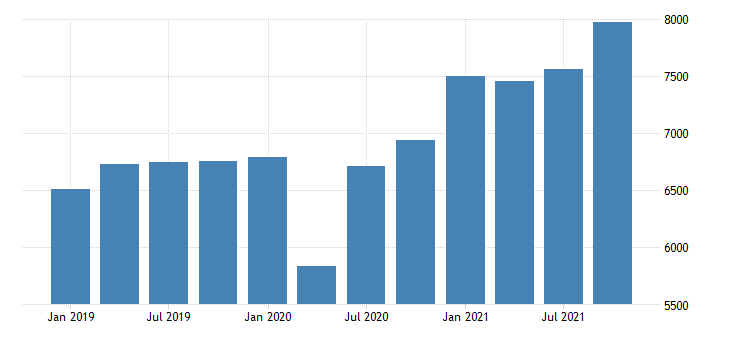 united states gross domestic product by industry private industries manufacturing for maine mil of dollar fed data