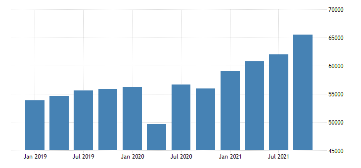 united states gross domestic product by industry private industries manufacturing for massachusetts mil of dollar fed data