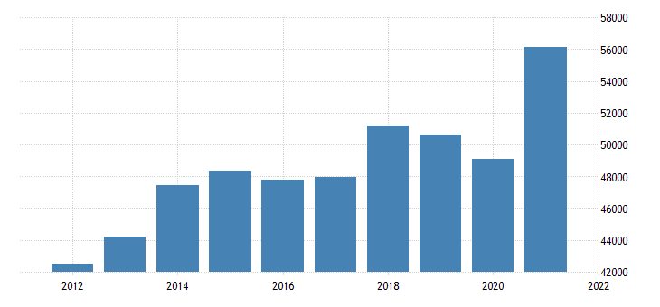 united states gross domestic product by industry private industries manufacturing for minnesota fed data