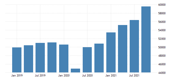 united states gross domestic product by industry private industries manufacturing for minnesota mil of dollar fed data