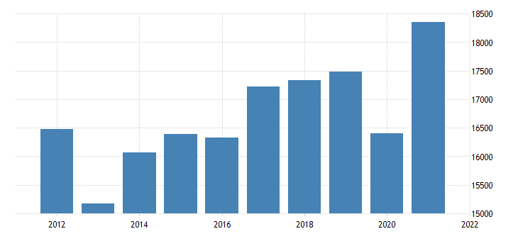 united states gross domestic product by industry private industries manufacturing for mississippi fed data