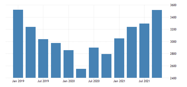 united states gross domestic product by industry private industries manufacturing for montana mil of dollar fed data