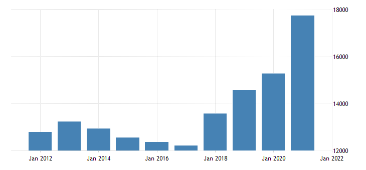 united states gross domestic product by industry private industries manufacturing for nebraska fed data