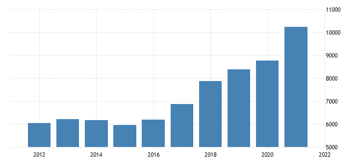 united states gross domestic product by industry private industries manufacturing for nevada fed data