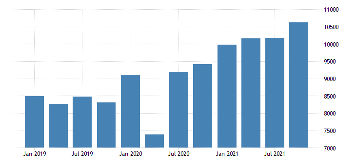 united states gross domestic product by industry private industries manufacturing for nevada mil of dollar fed data