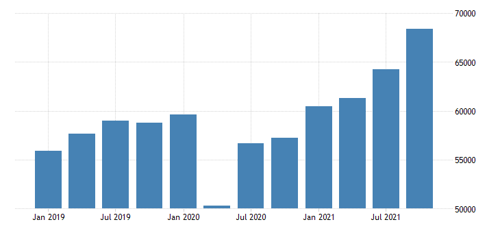 united states gross domestic product by industry private industries manufacturing for new jersey mil of dollar fed data