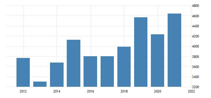 united states gross domestic product by industry private industries manufacturing for new mexico fed data