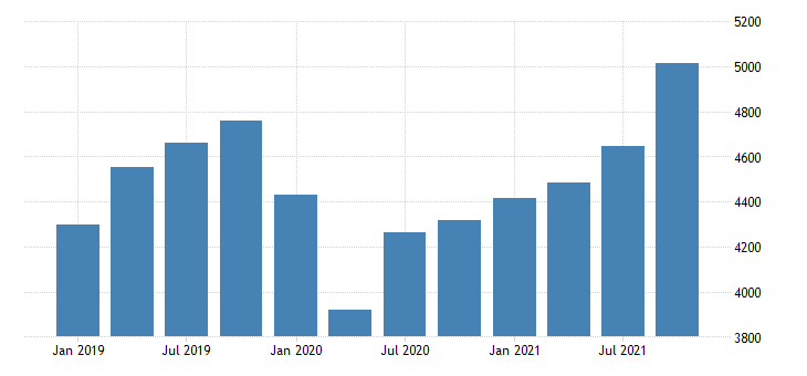 united states gross domestic product by industry private industries manufacturing for new mexico mil of dollar fed data