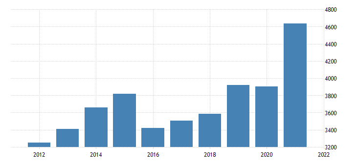 united states gross domestic product by industry private industries manufacturing for north dakota fed data