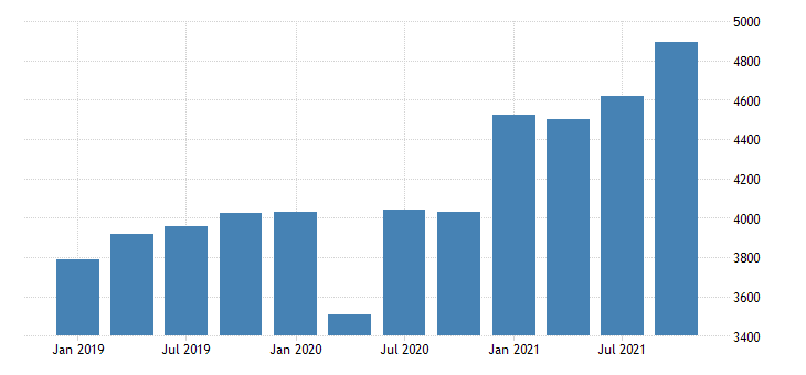 united states gross domestic product by industry private industries manufacturing for north dakota mil of dollar fed data