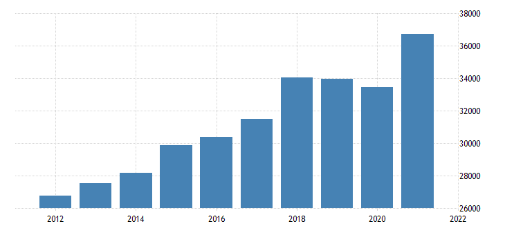 united states gross domestic product by industry private industries manufacturing for oregon fed data