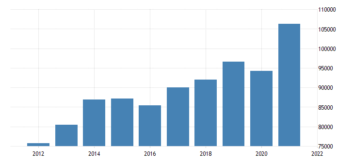 united states gross domestic product by industry private industries manufacturing for pennsylvania fed data