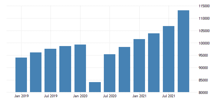 united states gross domestic product by industry private industries manufacturing for pennsylvania mil of dollar fed data