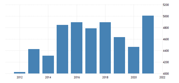 united states gross domestic product by industry private industries manufacturing for rhode island fed data