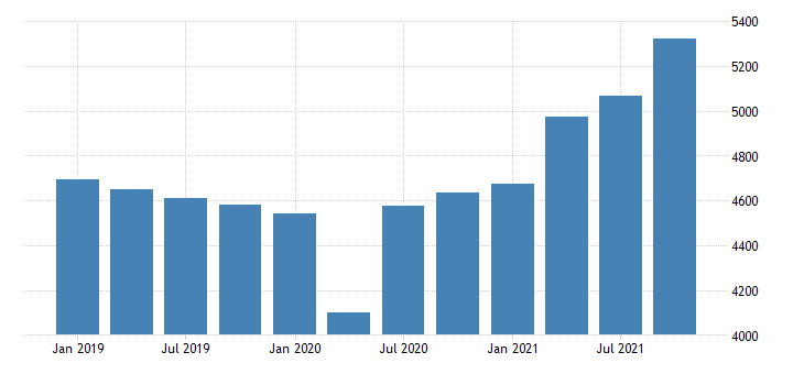 united states gross domestic product by industry private industries manufacturing for rhode island mil of dollar fed data