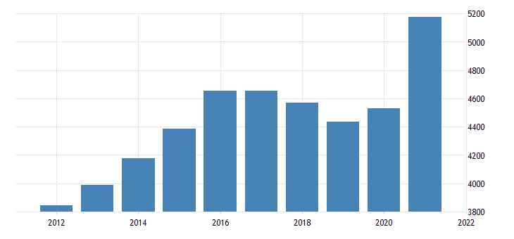 united states gross domestic product by industry private industries manufacturing for south dakota fed data