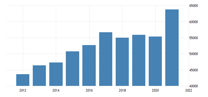 united states gross domestic product by industry private industries manufacturing for tennessee fed data