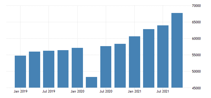 united states gross domestic product by industry private industries manufacturing for tennessee mil of dollar fed data