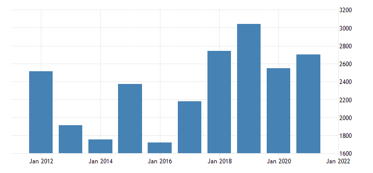 united states gross domestic product by industry private industries manufacturing for wyoming fed data