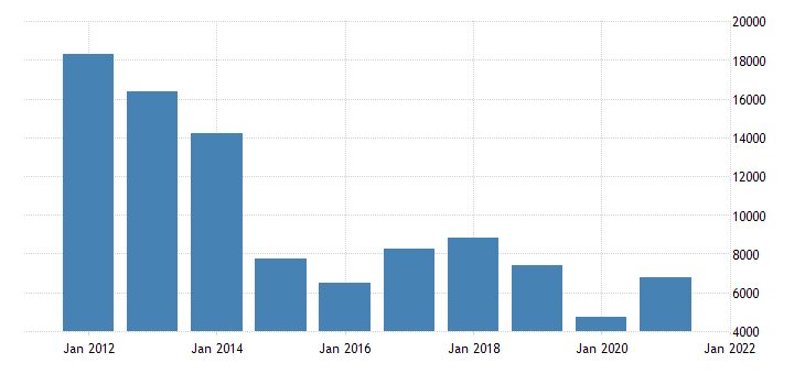 united states gross domestic product by industry private industries mining for alaska fed data