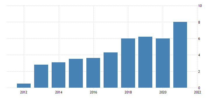 united states gross domestic product by industry private industries mining for delaware fed data