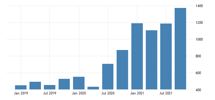 united states gross domestic product by industry private industries mining for idaho fed data