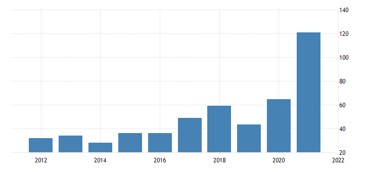united states gross domestic product by industry private industries mining for maine fed data