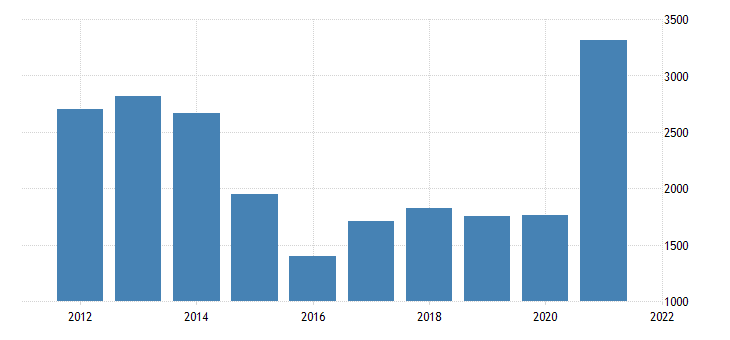 united states gross domestic product by industry private industries mining for montana fed data