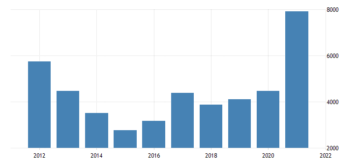 united states gross domestic product by industry private industries mining for nevada fed data