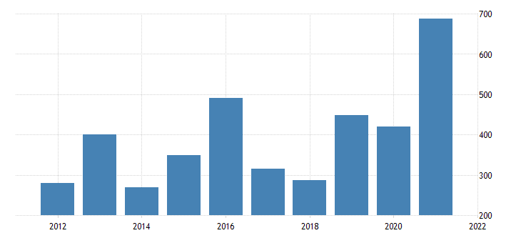 united states gross domestic product by industry private industries mining for new jersey fed data