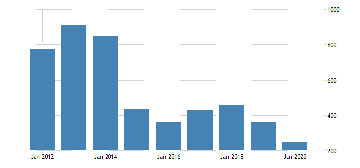 united states gross domestic product by industry private industries mining oil and gas extraction for montana fed data