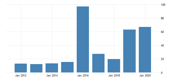 united states gross domestic product by industry private industries mining oil and gas extraction for new jersey fed data