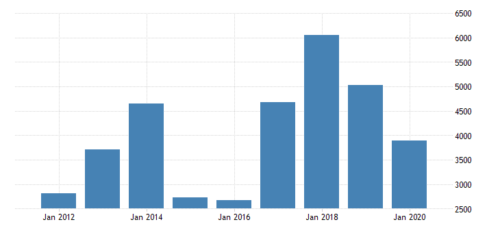 united states gross domestic product by industry private industries mining oil and gas extraction for north dakota fed data