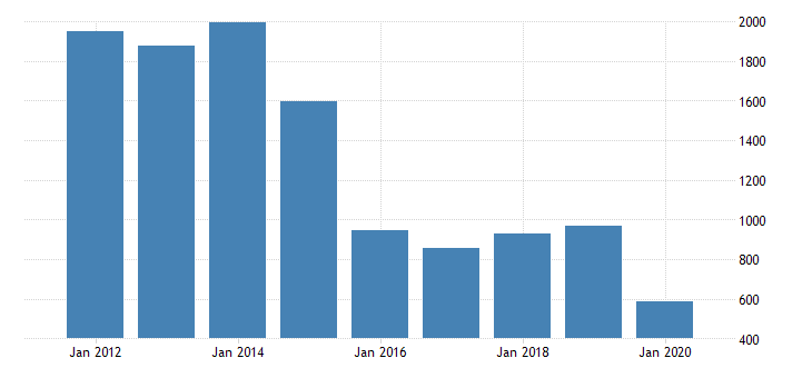 united states gross domestic product by industry private industries mining support activities for mining for alaska fed data