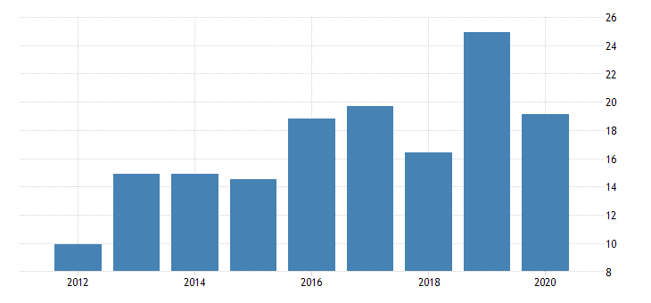 united states gross domestic product by industry private industries mining support activities for mining for massachusetts fed data