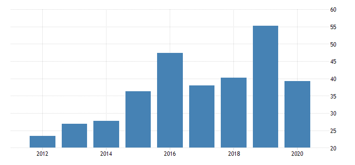 united states gross domestic product by industry private industries mining support activities for mining for new jersey fed data